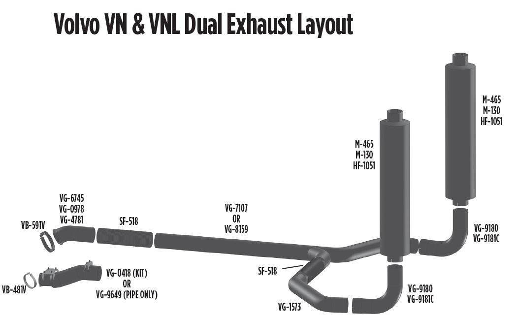 Volvo Dual Exhaust for VN and VNL Trucks